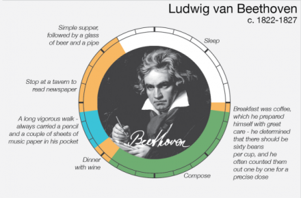 From Marx To Einstein How Did Brilliant Minds Spend Their Everyday Lives - Ludwig van Beethoven