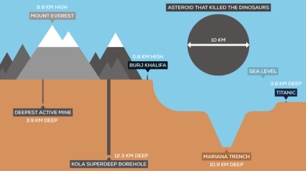 Scientists Dug 12 Km Into Earth. What They Found Will Leave You Speechless!